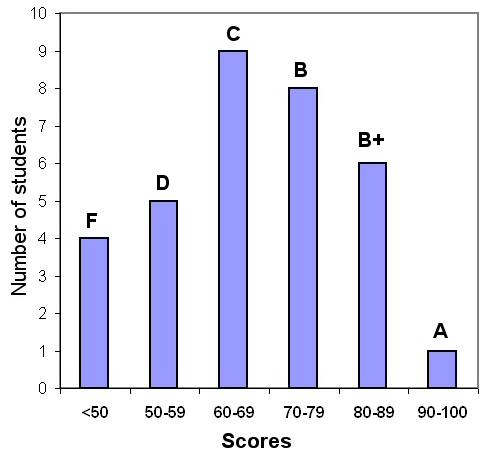 biol 103 quizzes unit assessment 1 Pixl aqa knowledge test unit 1 biology 1: gcse science a for certification june 2014 onwards b12 nerves and hormones 121 the nervous system.
