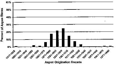 The percentage of current overstory aspen stems established by decade on YNP's northern range.  Ripple and Larsen, 2000.